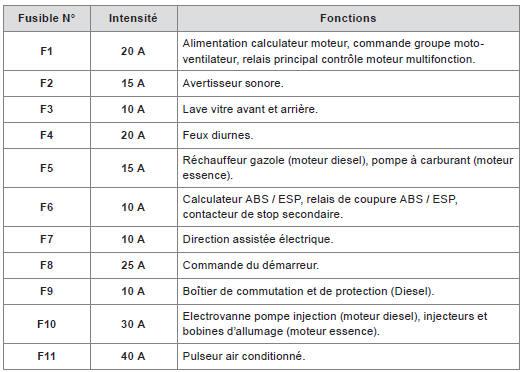 Citroën C3 Picasso Changement D Un Fusible Informations Pratiques Manuel Du Conducteur Citroën C3 Picasso